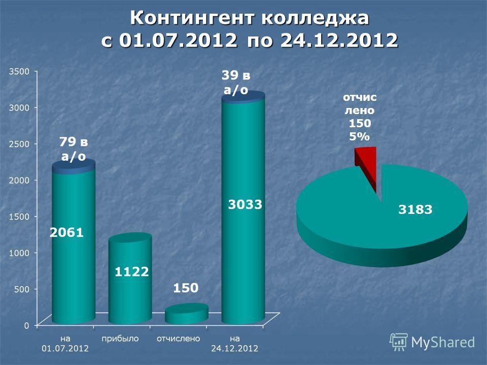 Контингент колледжа с 01.07.2012 по 24.12.2012
