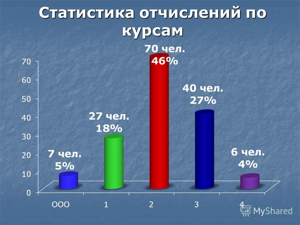 Статистика отчислений по курсам
