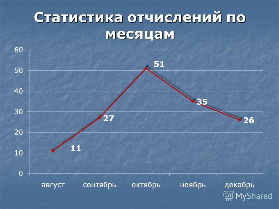 Статистика отчислений по месяцам