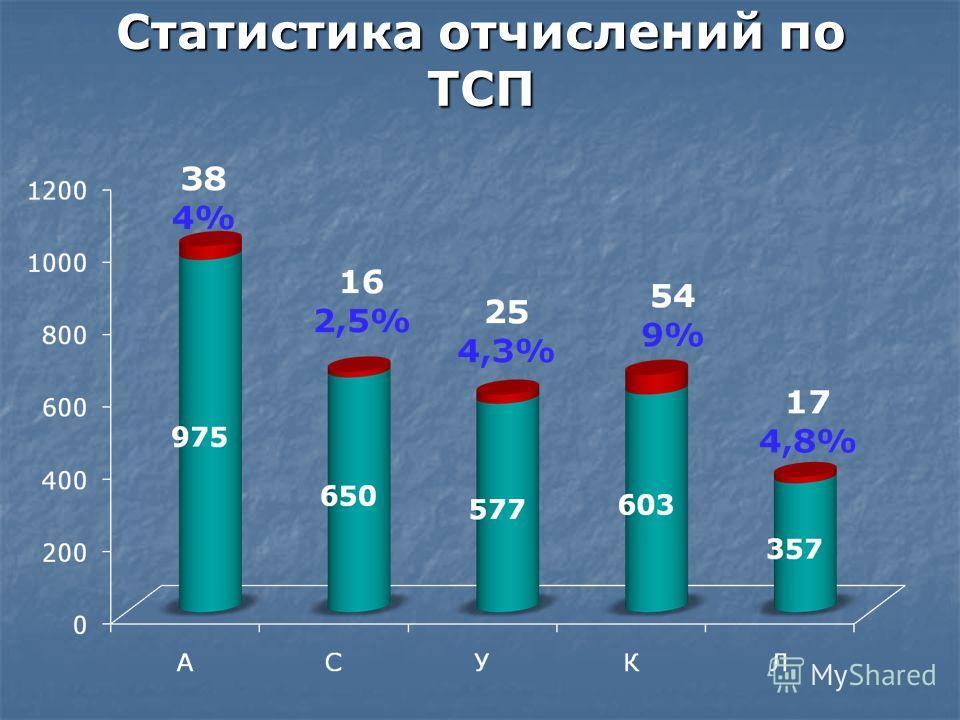 Статистика отчислений по ТСП