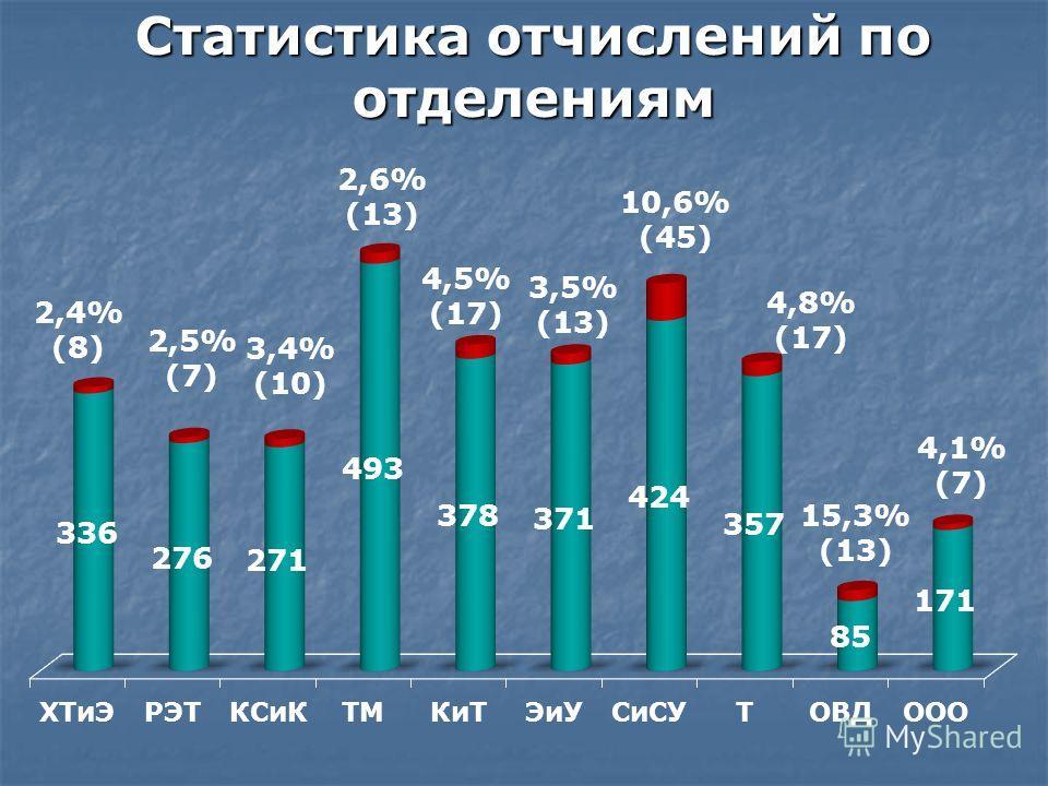 Статистика отчислений по отделениям