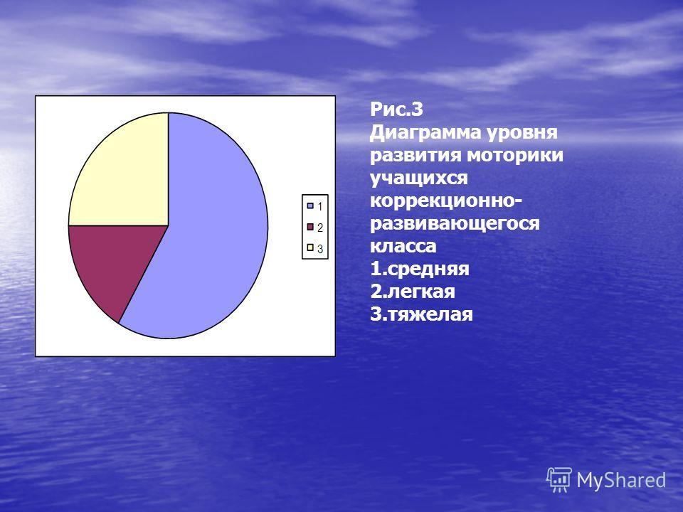 Рис.3 Диаграмма уровня развития моторики учащихся коррекционно- развивающегося класса 1.средняя 2.легкая 3.тяжелая