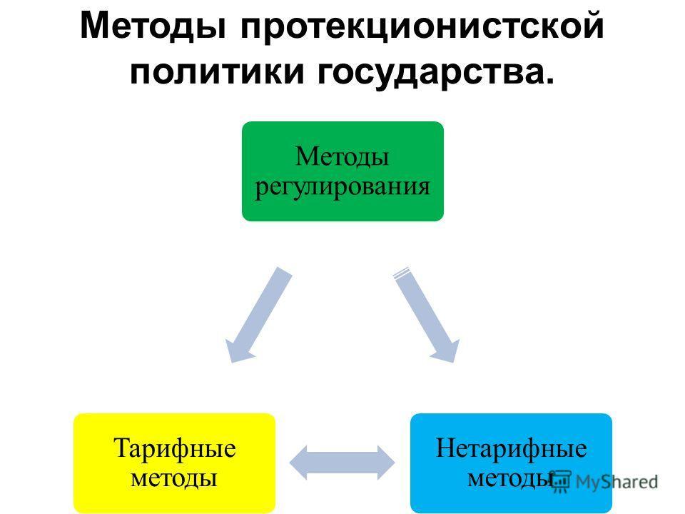 Методы протекционистской политики государства. Методы регулирования Нетарифные методы Тарифные методы