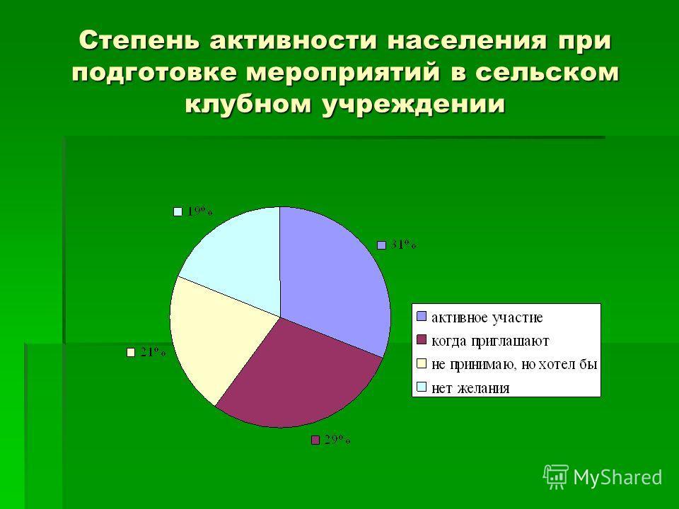 Степень активности населения при подготовке мероприятий в сельском клубном учреждении