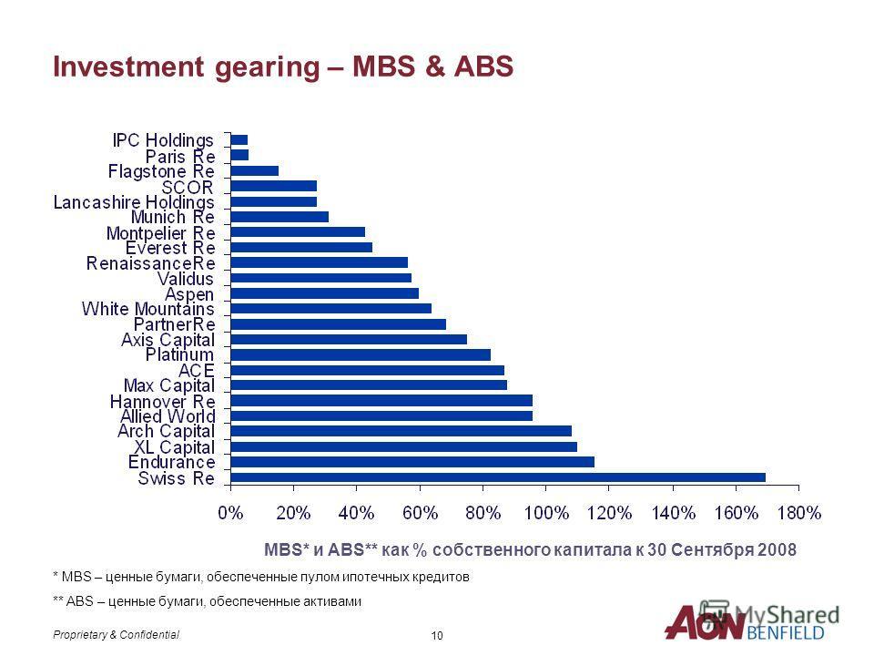 Proprietary & Confidential 9 Investment gearing – Corporate Bonds Корпоративные облигации как % собственного капитала к 30 Сентября 2008