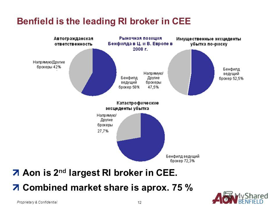 Proprietary & Confidential Section 2: Aon and Benfield in CEE and CIS Аон и Бенфилд в Центральной и Восточной Европе