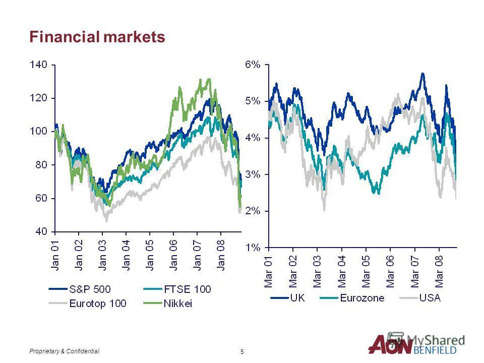 Proprietary & Confidential 4 % change SHF Изменения собственного капитала в % с начала года к 30 Сентября 2008 г.