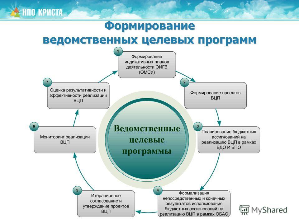 Формирование ведомственных целевых программ