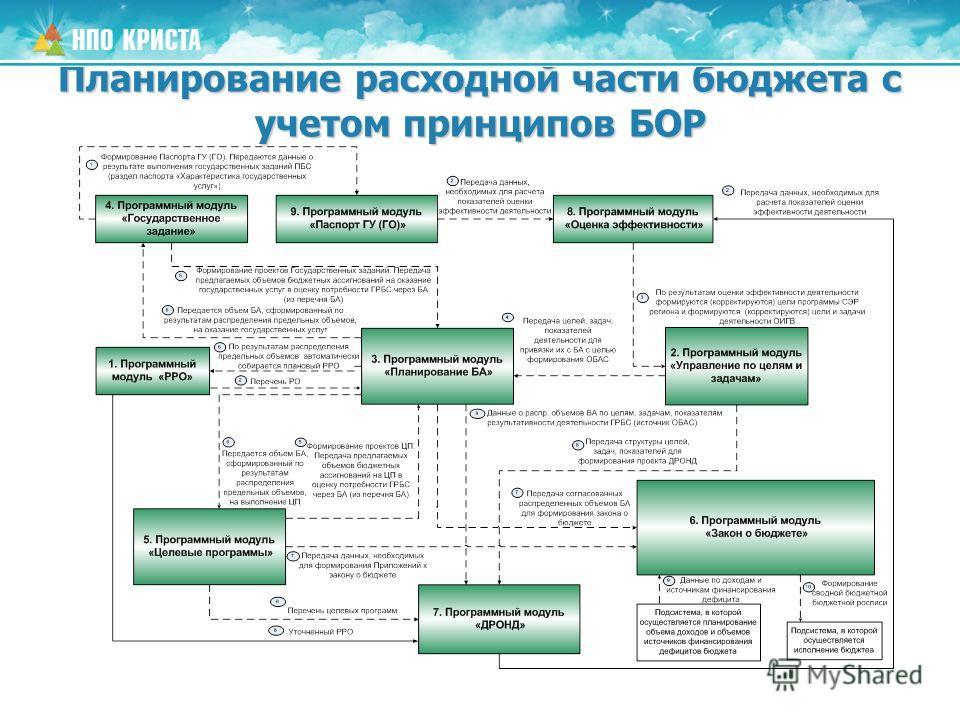 Планирование расходной части бюджета с учетом принципов БОР