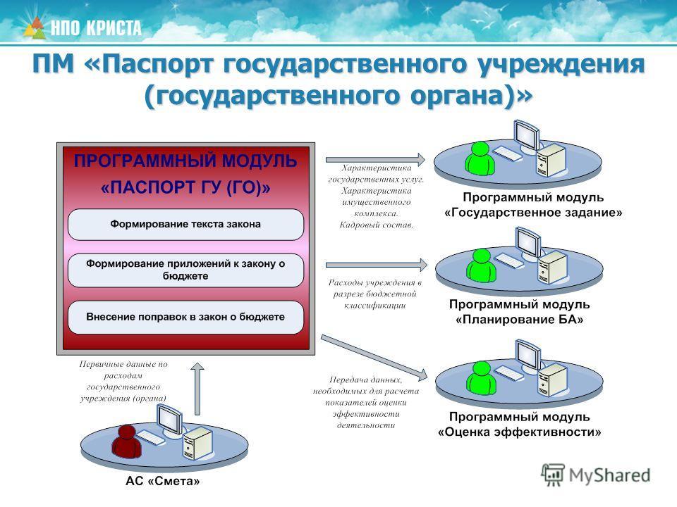 ПМ «Паспорт государственного учреждения (государственного органа)»