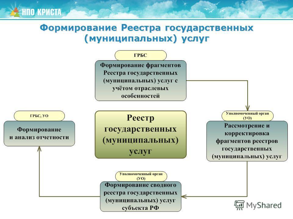 Формирование Реестра государственных (муниципальных) услуг