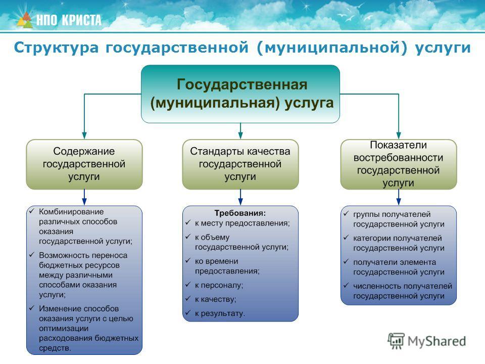 Структура государственной (муниципальной) услуги