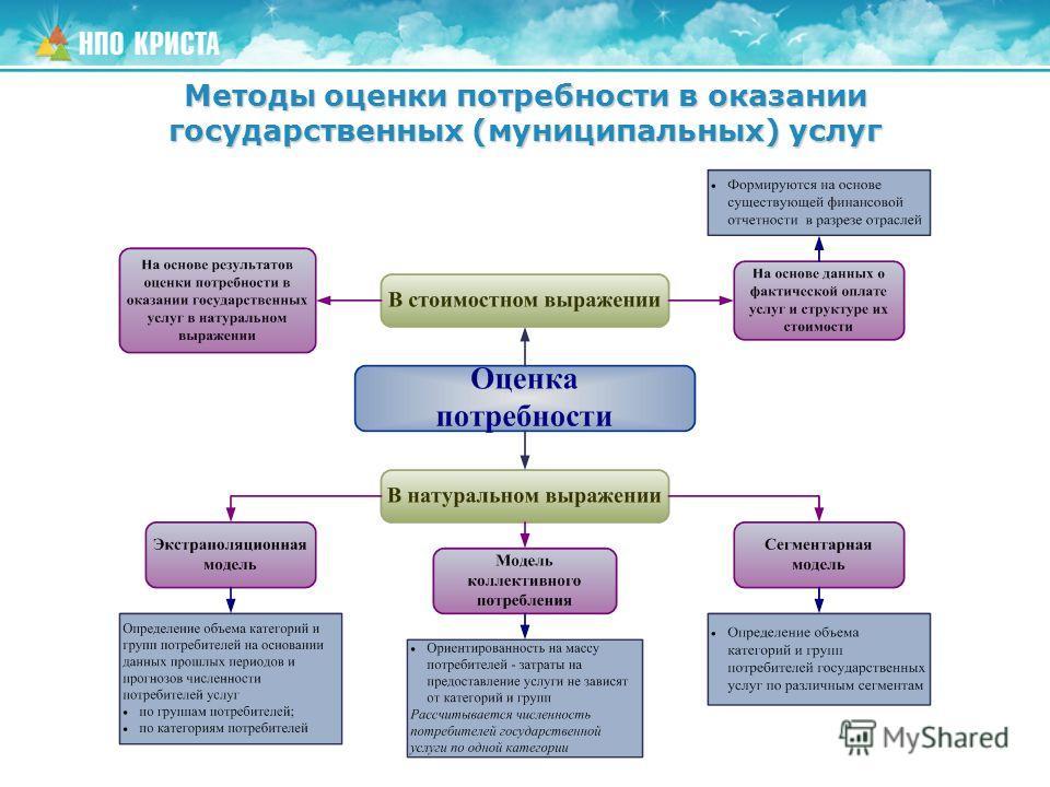 Методы оценки потребности в оказании государственных (муниципальных) услуг