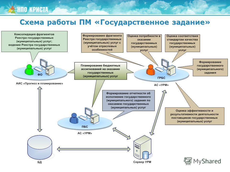 Схема работы ПМ «Государственное задание»