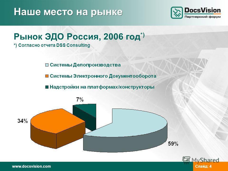 www.docsvision.comСлайд: 4 Наше место на рынке Рынок ЭДО Россия, 2006 год *) *) Согласно отчета DSS Consulting