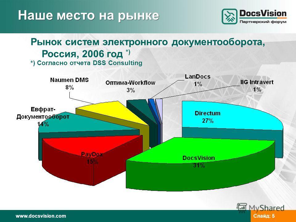 www.docsvision.comСлайд: 5 Наше место на рынке Рынок систем электронного документооборота, Россия, 2006 год *) *) Согласно отчета DSS Consulting