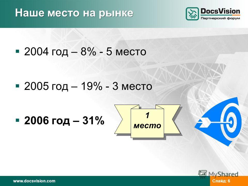 www.docsvision.comСлайд: 6 Наше место на рынке 2004 год – 8% - 5 место 2005 год – 19% - 3 место 2006 год – 31% 1 место