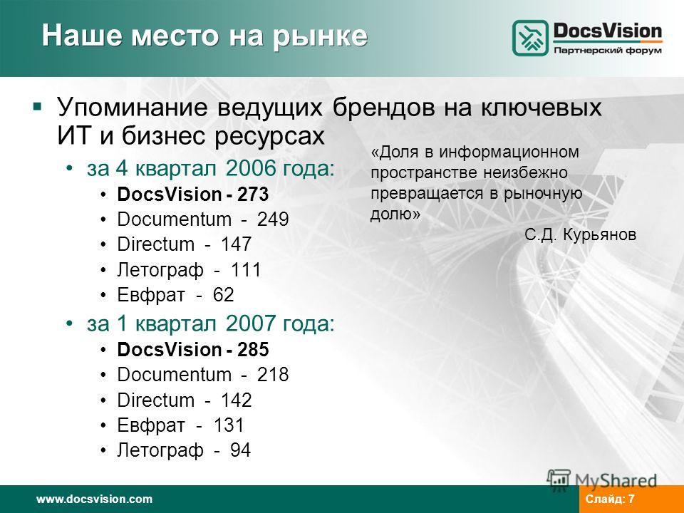www.docsvision.comСлайд: 7 Упоминание ведущих брендов на ключевых ИТ и бизнес ресурсах за 4 квартал 2006 года: DocsVision - 273 Documentum - 249 Directum - 147 Летограф - 111 Евфрат - 62 за 1 квартал 2007 года: DocsVision - 285 Documentum - 218 Direc