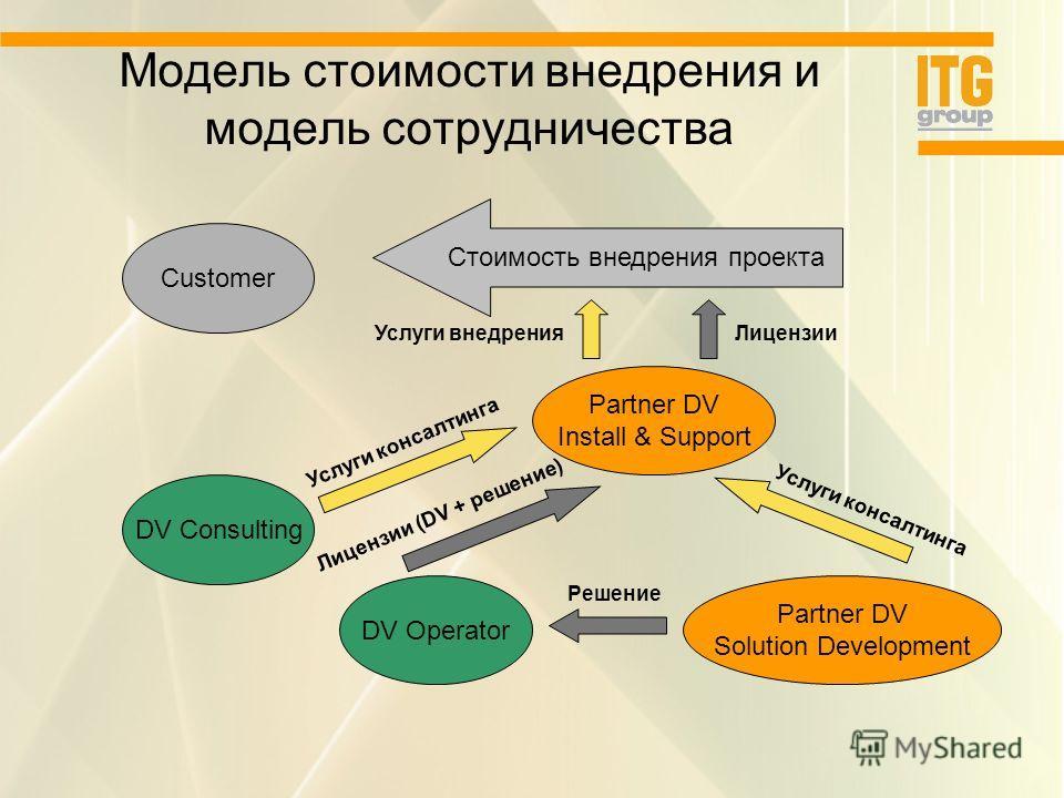 Модель стоимости внедрения и модель сотрудничества DV Operator Partner DV Install & Support DV Consulting Partner DV Solution Development Услуги консалтинга Услуги внедренияЛицензии Лицензии (DV + решение) Решение Услуги консалтинга Customer Стоимост