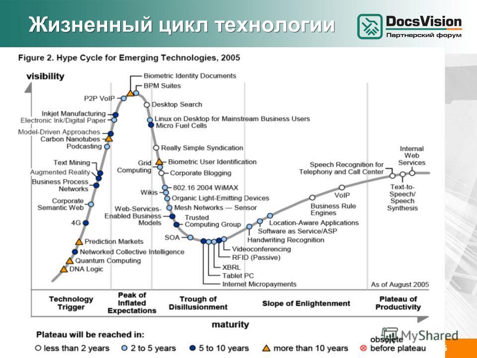 www.docsvision.comСлайд: 25 Жизненный цикл технологии