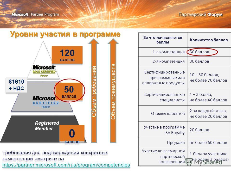 Уровни участия в программе Registered Member 0 БАЛЛОВ 50 БАЛЛОВ 120 БАЛЛОВ Объем преимуществ $1610 + НДС Требования для подтверждения конкретных компетенций смотрите на https://partner.microsoft.com/rus/program/competencies https://partner.microsoft.
