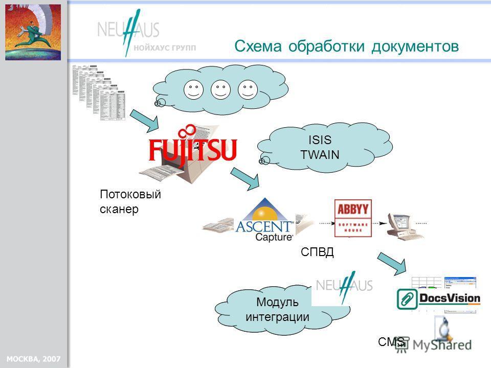 Схема обработки документов CMS