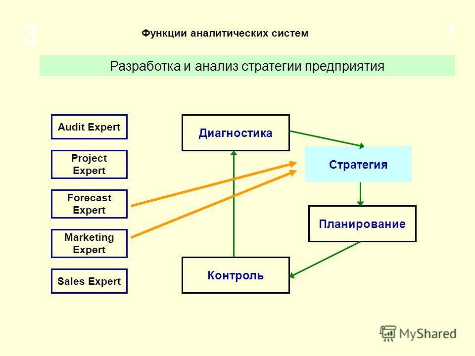 3 3 Разработка и анализ стратегии предприятия Стратегия Диагностика Планирование Контроль Функции аналитических систем Audit Expert Marketing Expert Sales Expert Project Expert Forecast Expert