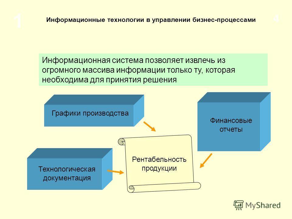 1 4 Информационные технологии в управлении бизнес-процессами Информационная система позволяет извлечь из огромного массива информации только ту, которая необходима для принятия решения Финансовые отчеты Графики производства Технологическая документац