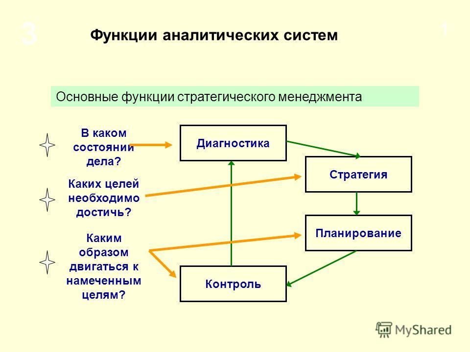 3 1 Основные функции стратегического менеджмента Функции аналитических систем В каком состоянии дела? Каких целей необходимо достичь? Каким образом двигаться к намеченным целям? Диагностика Стратегия Планирование Контроль