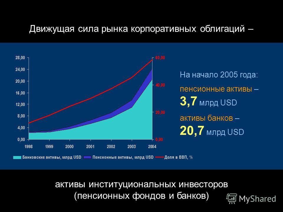 2000–2001 годы – демонстрация преимуществ облигаций для эмитентов – банков: альтернатива депозитам как ресурсам кредитования для эмитентов – средних и крупных компаний: альтернатива кредитам как способу финансирования для инвесторов: альтернатива гос