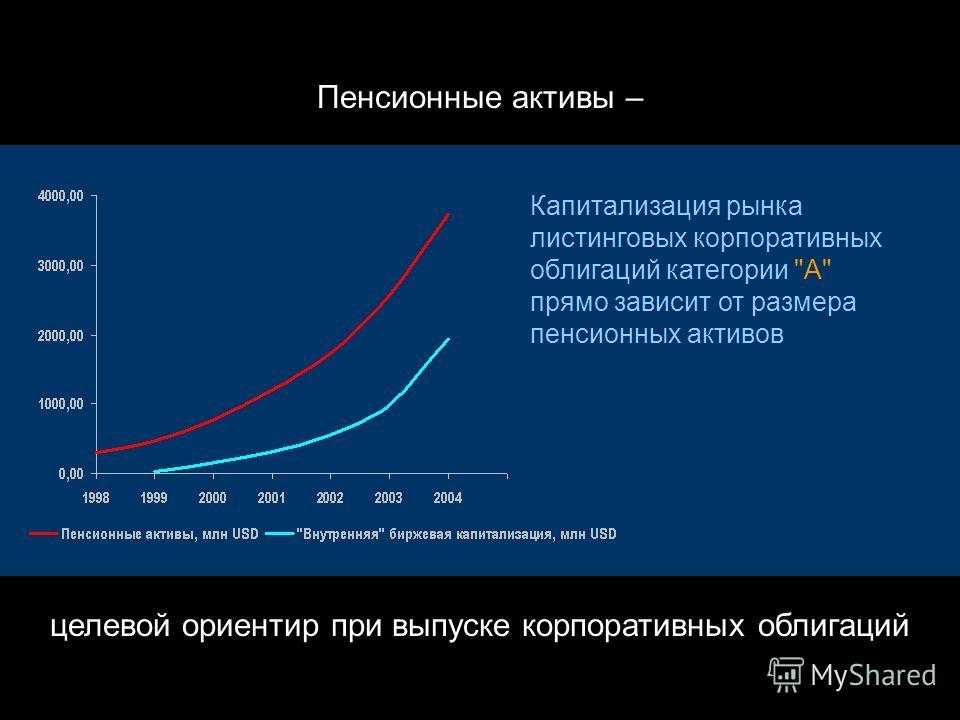 Движущая сила рынка корпоративных облигаций – активы институциональных инвесторов (пенсионных фондов и банков) На начало 2005 года: пенсионные активы – 3,7 млрд USD активы банков – 20,7 млрд USD