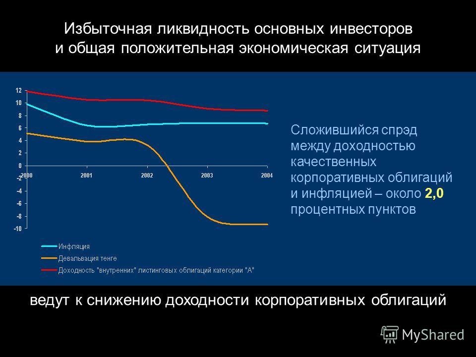 И еще одна специфика этого рынка – вялое обращение корпоративных облигаций Отношение объема вторичных торгов корпоративными облигациями к капитализации их биржевого рынка: 2004 – 13,7% 2003 – 19,8% 2002 – 20,1% 2001 – 21,3%