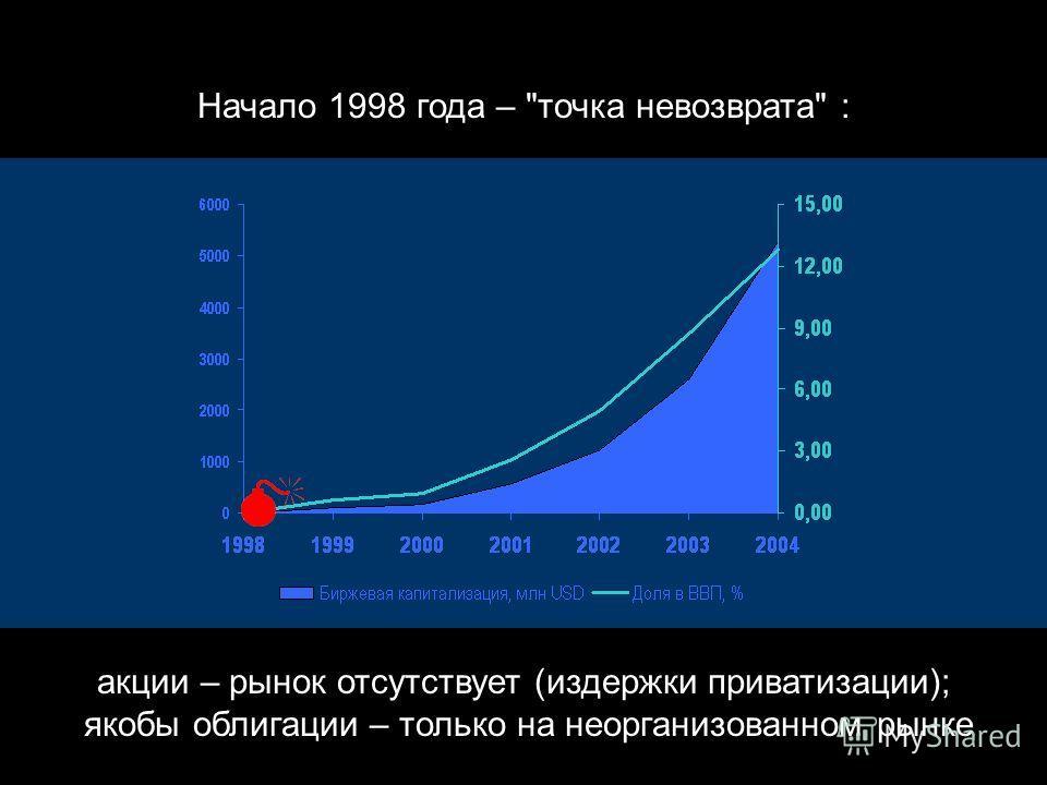 капитализация организованного рынка – 5,3 млрд USD, ее доля в ВВП Казахстана – 12,8% … а на начало 2005 года: