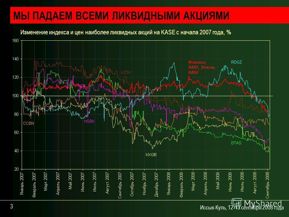 Иссык-Куль, 12-13 сентября 2008 года 3 МЫ ПАДАЕМ ВСЕМИ ЛИКВИДНЫМИ АКЦИЯМИ Изменение индекса и цен наиболее ликвидных акций на KASE с начала 2007 года, %
