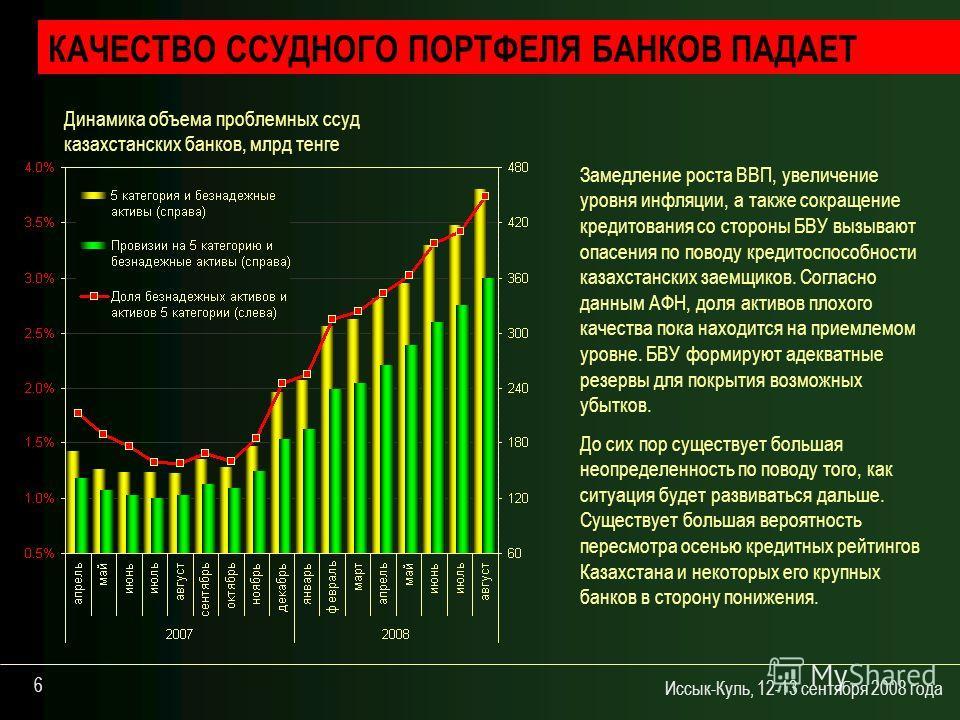 Иссык-Куль, 12-13 сентября 2008 года 6 КАЧЕСТВО ССУДНОГО ПОРТФЕЛЯ БАНКОВ ПАДАЕТ Динамика объема проблемных ссуд казахстанских банков, млрд тенге Замедление роста ВВП, увеличение уровня инфляции, а также сокращение кредитования со стороны БВУ вызывают
