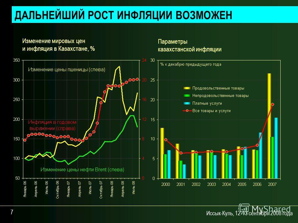 Иссык-Куль, 12-13 сентября 2008 года 7 ДАЛЬНЕЙШИЙ РОСТ ИНФЛЯЦИИ ВОЗМОЖЕН Параметры казахстанской инфляции Изменение мировых цен и инфляция в Казахстане, %