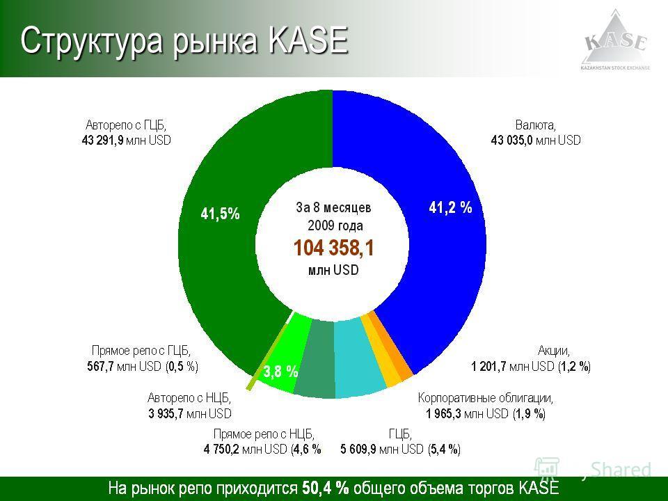 Структура рынка KASE