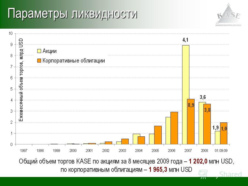 Параметры ликвидности