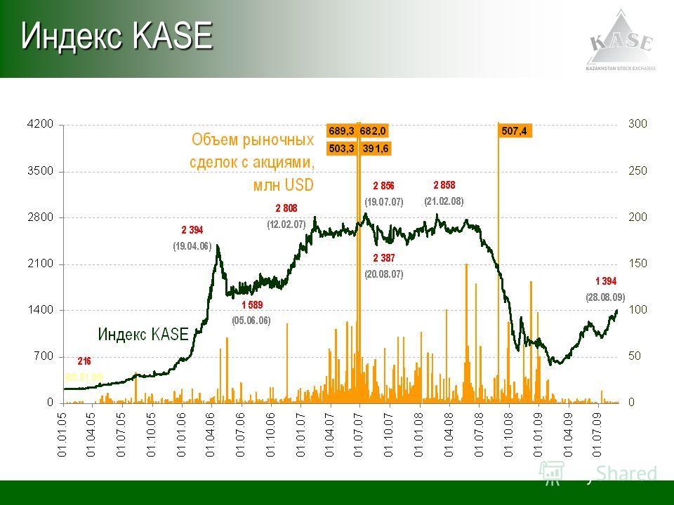 Индекс KASE