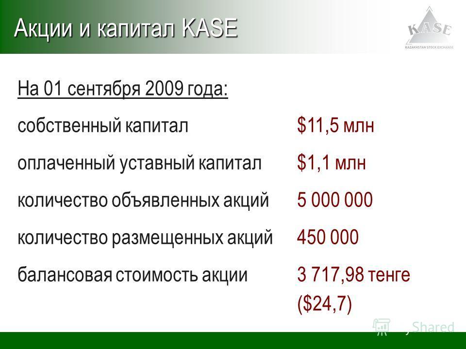 На 01 сентября 2009 года: собственный капитал $11,5 млн оплаченный уставный капитал $1,1 млн количество объявленных акций5 000 000 количество размещенных акций450 000 балансовая стоимость акции3 717,98 тенге ($24,7) Акции и капитал KASE