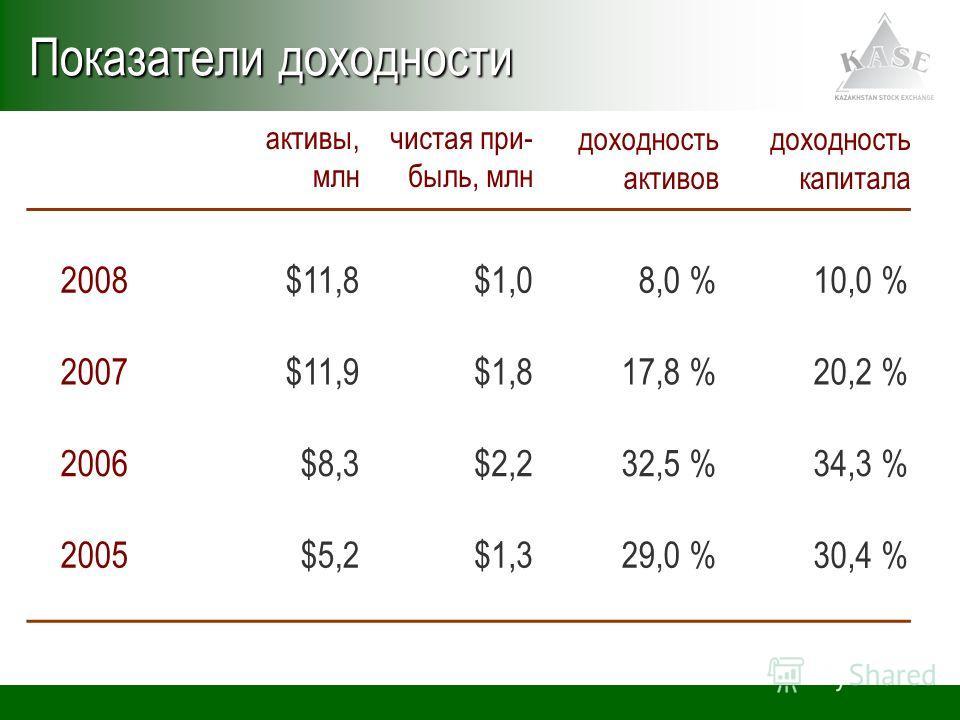 активы, млн чистая при- быль, млн доходность активов доходность капитала 2008$11,8$1,08,0 %10,0 % 2007$11,9$1,817,8 %20,2 % 2006$8,3$2,232,5 %34,3 % 2005$5,2$1,329,0 %30,4 % Показатели доходности