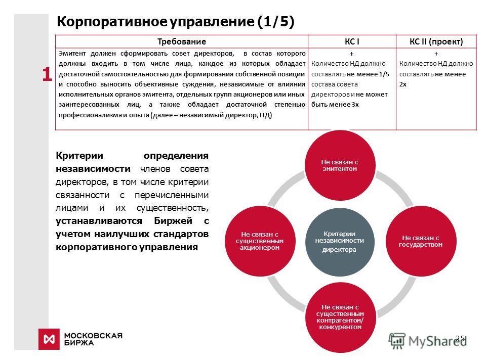 25 Корпоративное управление (1/5) ТребованиеКС IКС II (проект) Эмитент должен сформировать совет директоров, в состав которого должны входить в том числе лица, каждое из которых обладает достаточной самостоятельностью для формирования собственной поз