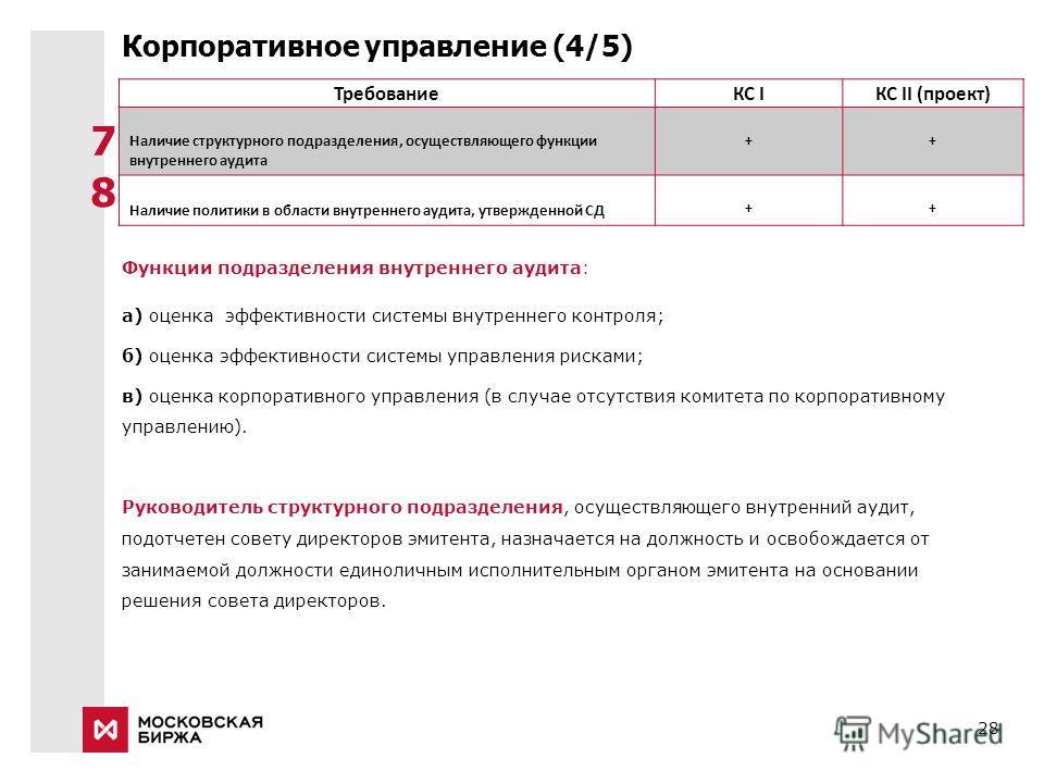 28 Корпоративное управление (4/5) ТребованиеКС IКС II (проект) Наличие структурного подразделения, осуществляющего функции внутреннего аудита ++ Наличие политики в области внутреннего аудита, утвержденной СД ++ Функции подразделения внутреннего аудит