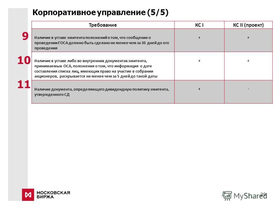 29 Корпоративное управление (5/5) ТребованиеКС IКС II (проект) Наличие в уставе эмитента положений о том, что сообщение о проведении ГОСА должно быть сделано не менее чем за 30 дней до его проведения ++ Наличие в уставе либо во внутренних документах