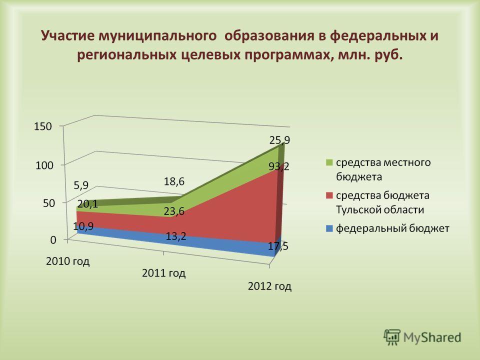 Участие муниципального образования в федеральных и региональных целевых программах, млн. руб.