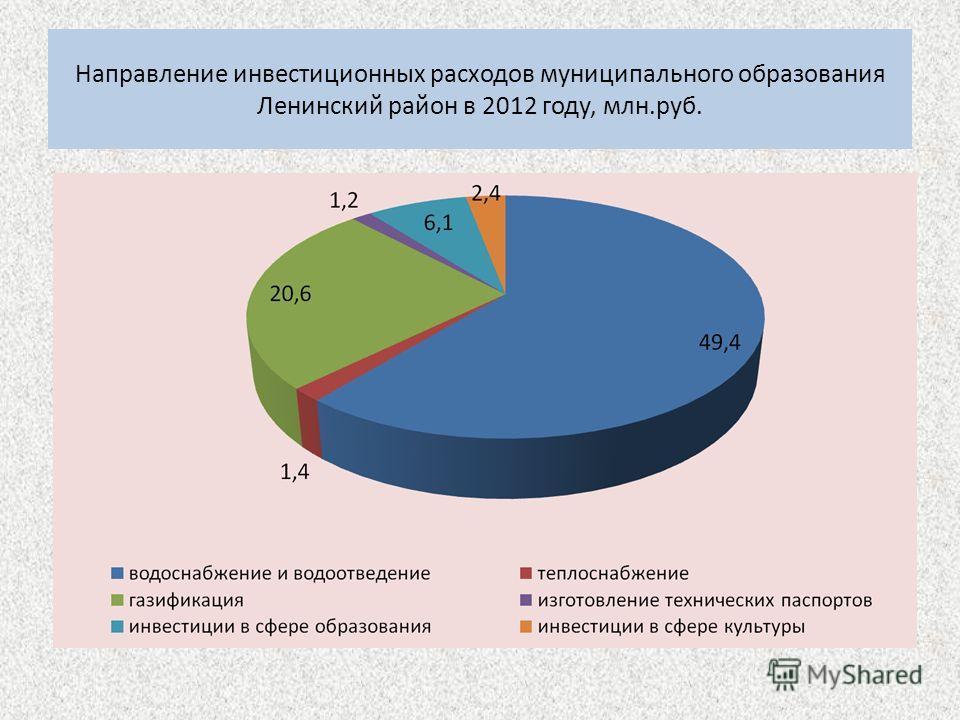 Направление инвестиционных расходов муниципального образования Ленинский район в 2012 году, млн.руб.