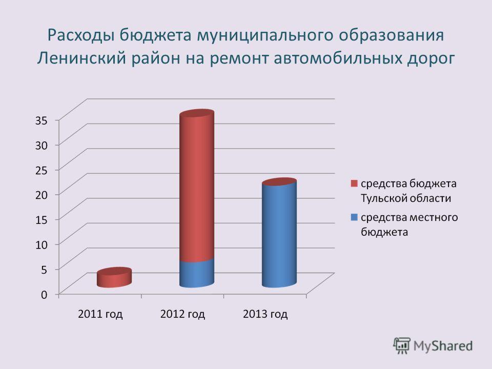 Расходы бюджета муниципального образования Ленинский район на ремонт автомобильных дорог