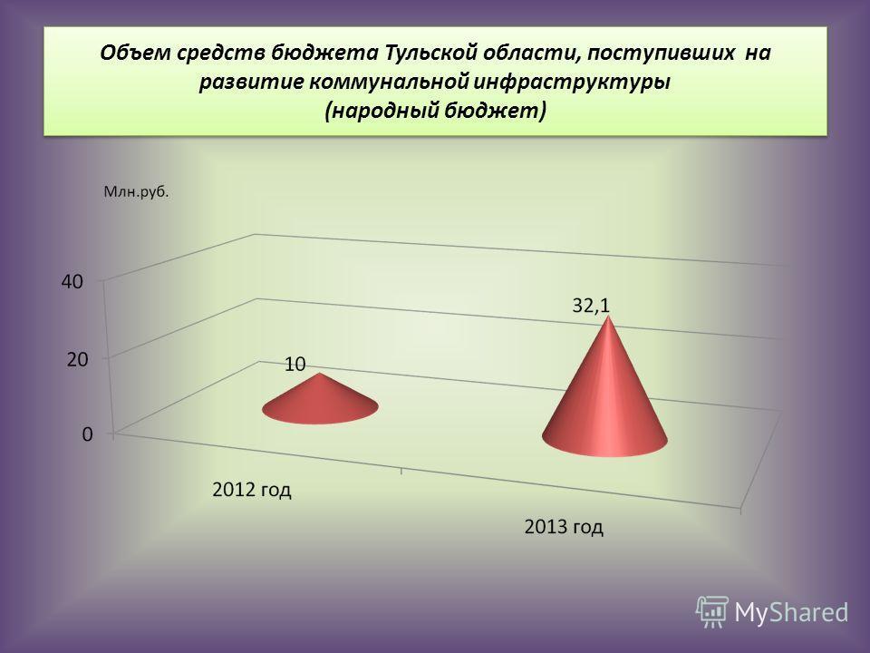 Объем средств бюджета Тульской области, поступивших на развитие коммунальной инфраструктуры (народный бюджет)