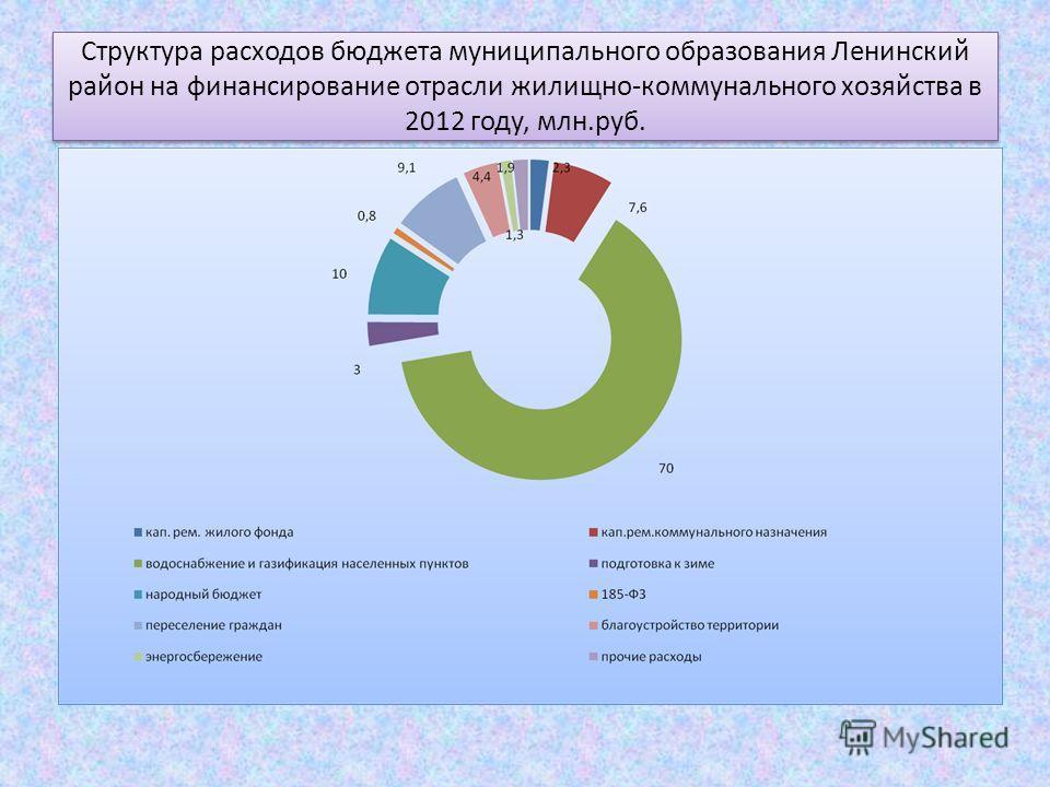 Структура расходов бюджета муниципального образования Ленинский район на финансирование отрасли жилищно-коммунального хозяйства в 2012 году, млн.руб.