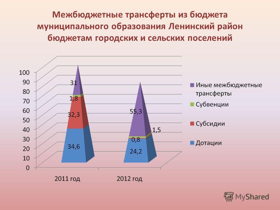 Межбюджетные трансферты из бюджета муниципального образования Ленинский район бюджетам городских и сельских поселений